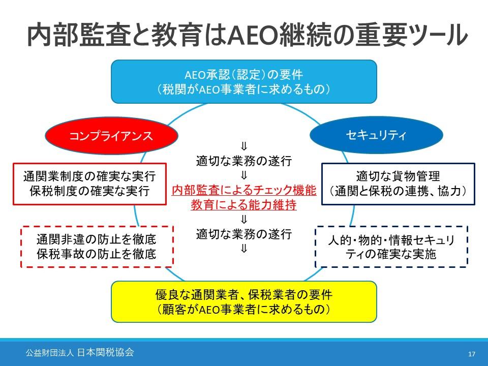 200904 AEO内部監査人研修b(名古屋