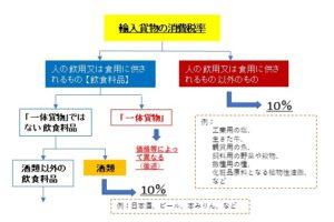 consumption tax 1