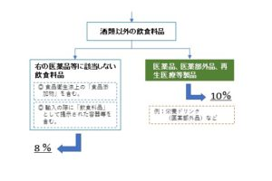 consumption tax 2