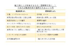 consumption tax 4