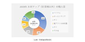 4_2019年木材チップ(針葉樹以外)の輸入量